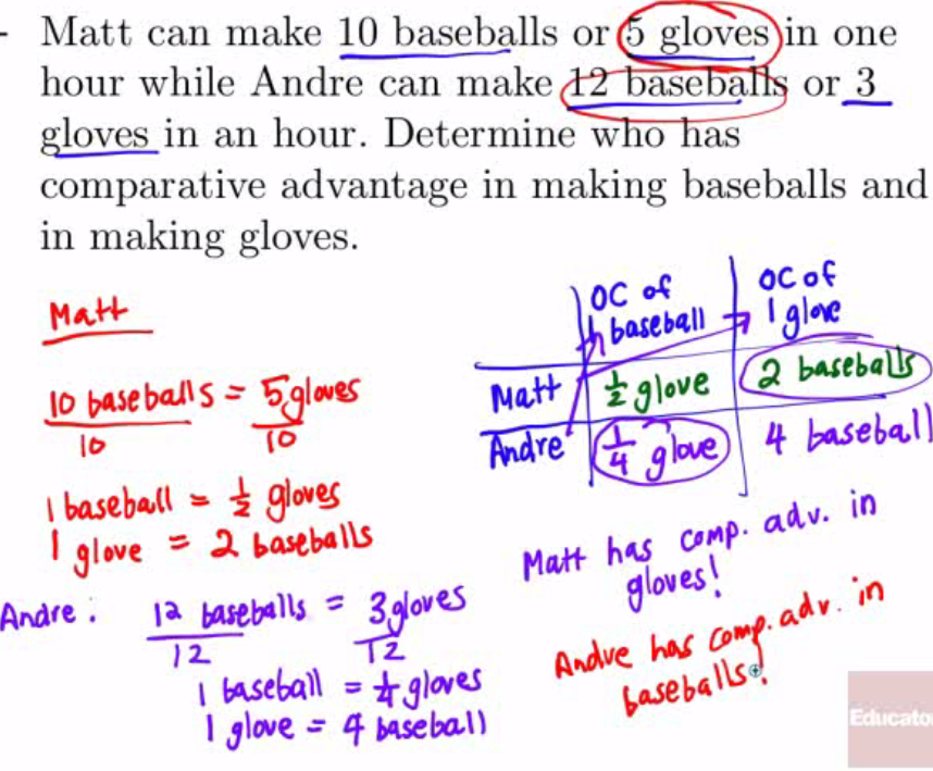 Machine generated alternative text: Matt c an make 10 baseballs or loves 111 one hour wh ile Andre can make ase a or 3 gloves 111 an hour. Determine W O as comparative advantage in maki ng baseballs and in making gloves. 0 I 亿 b 謳 9 彗 | 31•ve = b 帖 OC 忒 ocoG base b411 Miff 卜 巧 0