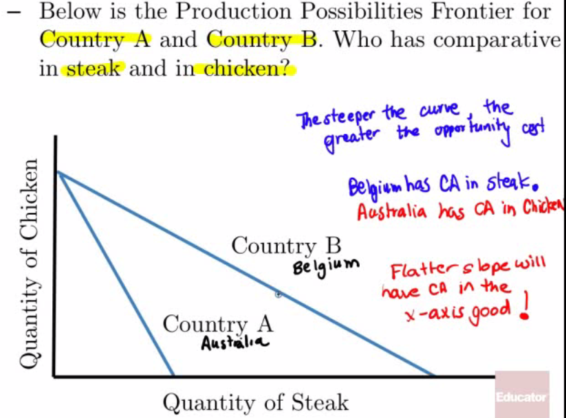 Below is the Production Possibilities Frontier for Country A and Country B. Who has comparative in steak and in chicken? CA in Country B ho..e CA good 2 Country A Quantity of Steak
