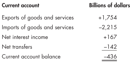 Current account Exports of goods and services Imports of goods and services Net interest income Net transfers Current account balance Billions of dollars +1 ,754 -2,215 +167 -142 —436