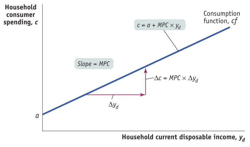 Household consumer spending, c Slope = MPC Ayd a Consumption function, cf c = a + MPC Ac = MPC x Ayd Household current disposable income, Yd