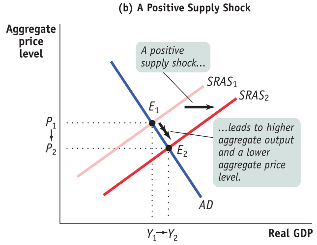 Aggregate price level (b) A Positive Supply Shock A positive supply shock... SRASI SRAS2 ...leads to higher aggregate output and a lower aggregate price level. AD Real GDP