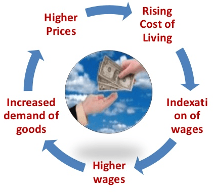 Higher Prices Increased demand of goods Rising Cost of Living Indexati on of wages Higher wages