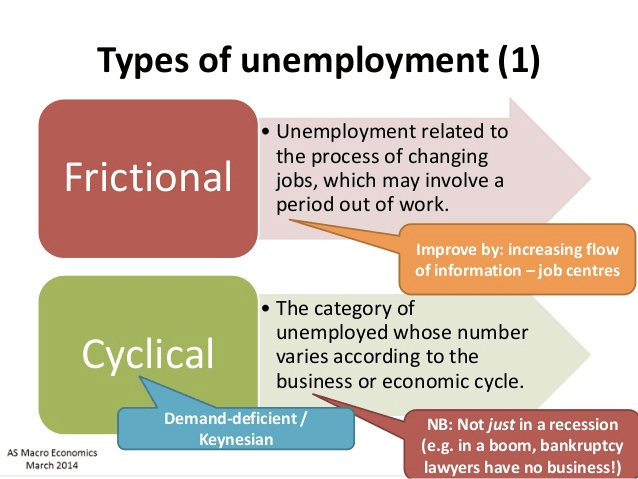 Types of unemployment (1) • Unemployment related to the process of   changing Frictional jobs, which may involve a period out of work.   Improve by: increasing flow of information — job centres • The   category of unemployed whose number Cyclical varies according to the   business or economic cycle. Demand-deficient / Keynesian AS Macro   Economics March 2014 NB: Not just in a recession (e.g. in a boom,   bankruptcy lawyers have no business\!)