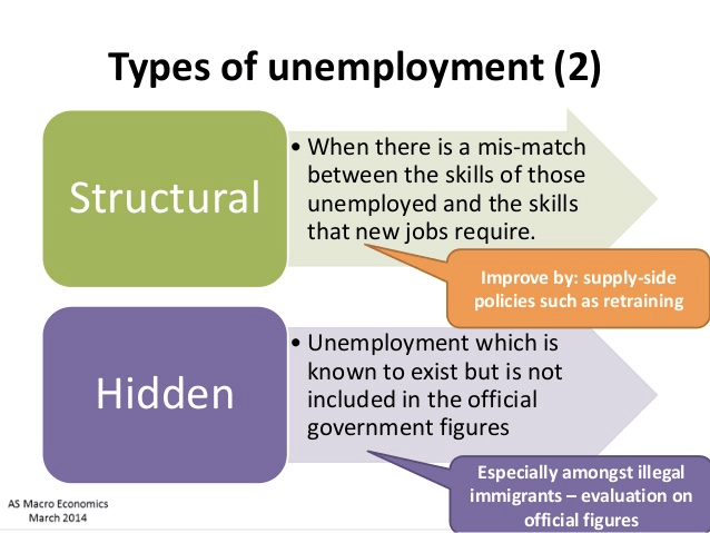 Types of unemployment (2) Structural Hidden AS Macro Economics March   2014 • When there is a mis-match between the skills of those   unemployed and the skills that new jobs require. Improve by:   supply-side policies such as retraining • Unemployment which is known   to exist but is not included in the official government figures   Especially amongst illegal immigrants — evaluation on official figures