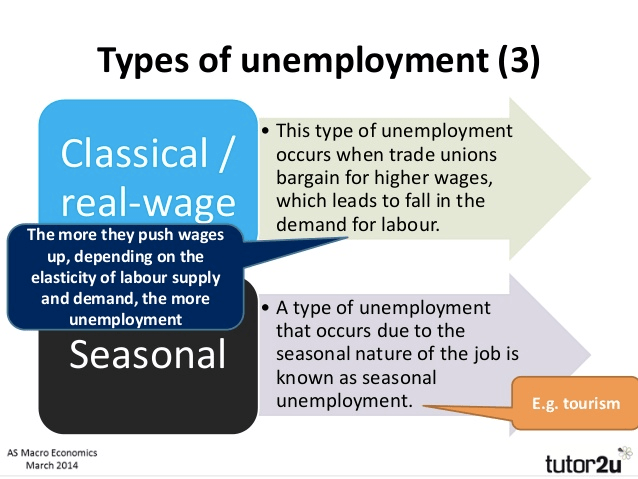 Types of unemployment (3) Classical / The more they push wages up,   depending on the elasticity of labour supply and demand, the more   unemployment Seasonal AS Macro Economics March 2014 • This type of   unemployment occurs when trade unions bargain for higher wages, which   leads to fall in the demand for labour. • A type of unemployment that   occurs due to the seasonal nature of the job is known as seasonal   unemployment. E.g. tourism tutor2u