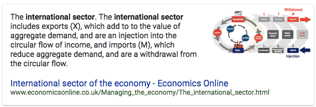 The international sector. The international sector includes exports   (X), which add to to the value of aggregate demand, and are an   injection into the circular flow of income, and imports (M), which   reduce aggregate demand, and are a withdrawal from the circular flow.   International sector of the economy - Economics Online   www.economicsonline.co.uk/Managing\_the\_economy/The\_international\_sector.html