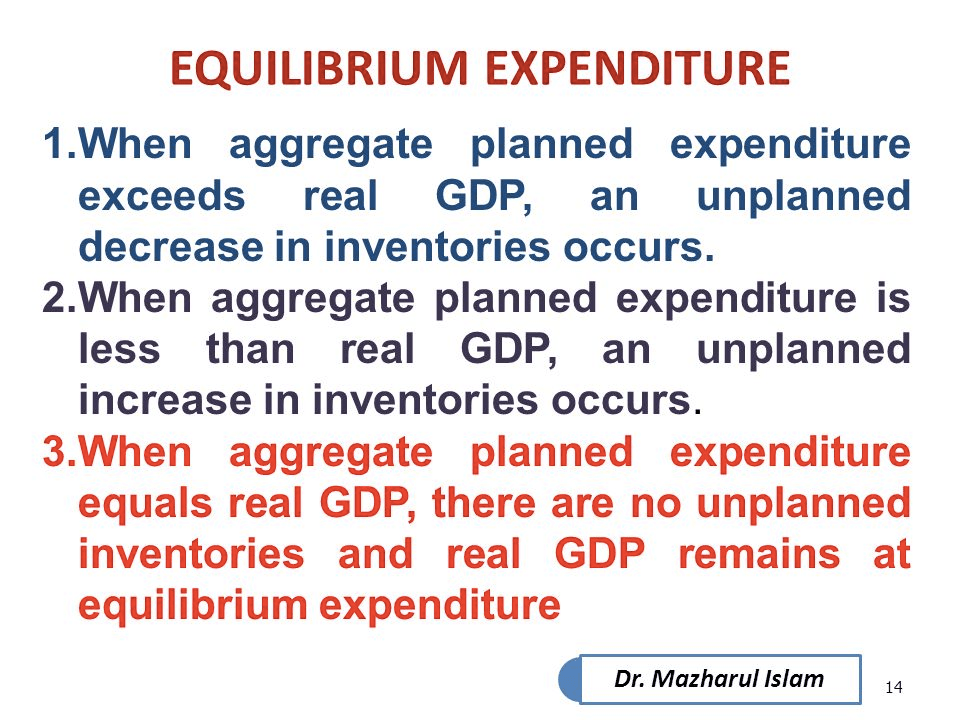 EQUILIBRIUM EXPENDITURE 1.When aggregate planned expenditure exceeds   real GDP, an unplanned decrease in inventories occurs. 2.When   aggregate planned expenditure is less than real GDP, an unplanned   increase in inventories occurs. 3.When aggregate planned expenditure   equals real GDP, there are no unplanned inventories and real GDP   remains at equilibrium expenditure Dr. Mazharul Islam 14