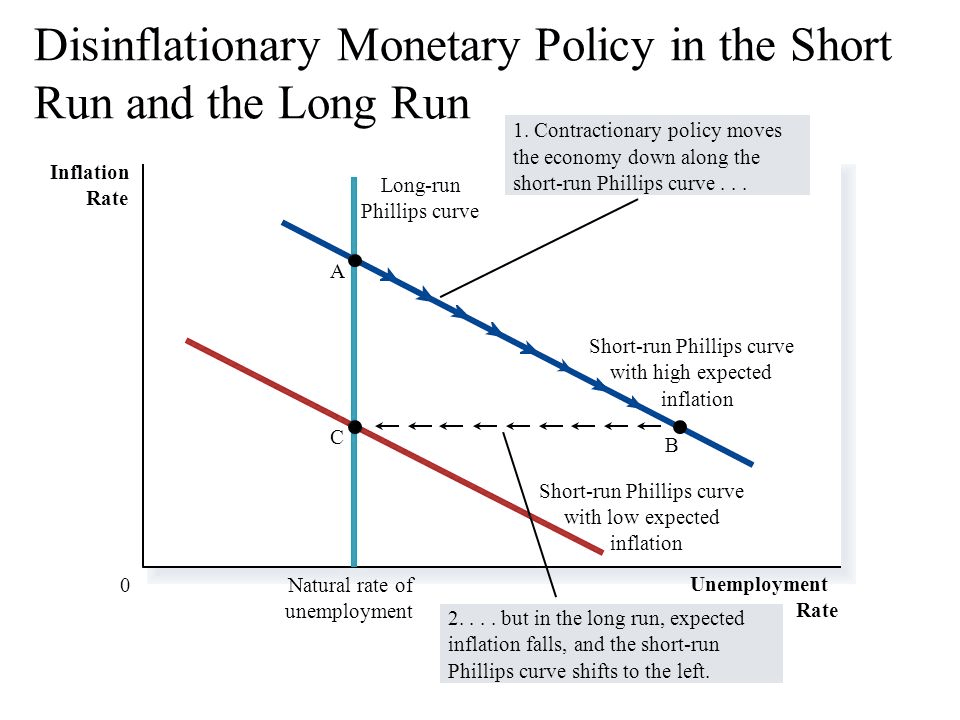 Disinflationary Monetary Policy in the Short Run and the Long Run   Inflation Rate Long-tun Phillips curve c Natural rate of unemployment   I. Contractionary policy moves the economy down along the short-lun   Phillips curve .. Short-run Phillips curve with high expected   inflation Sh01t-run Phillips curve with low expected inflation   Unemployment Rate . but in the long run, expected 2... inflation   falls, and the short-run Phillips curve shifts to the left.