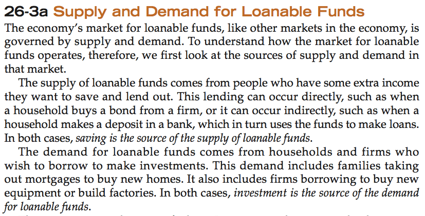 26-3a Supply and Demand for Loanable Funds The economy's market for   loanable funds, like other markets in the economy, is governed by   supply and demand. To understand how the market for loanable funds   operates, therefore, we first look at the sources of supply and demand   in that market. The supply of loanable funds comes from people who   have some extra income they want to save and lend out. This lending   can occur directly, such as when a household buys a bond from a firm,   or it can occur indirectly, such as when a household makes a deposit   in a bank, which in turn uses the funds to make loans. In both cases,   saving is the source of the supply of loanablefunds. The demand for   loanable funds comes from households and firms who wish to borrow to   make investments. This demand includes families taking out mortgages   to buy new homes. It also includes firms borrowing to buy new   equipment or build factories. In both cases, investment is the source   of the demand for loanable funds.