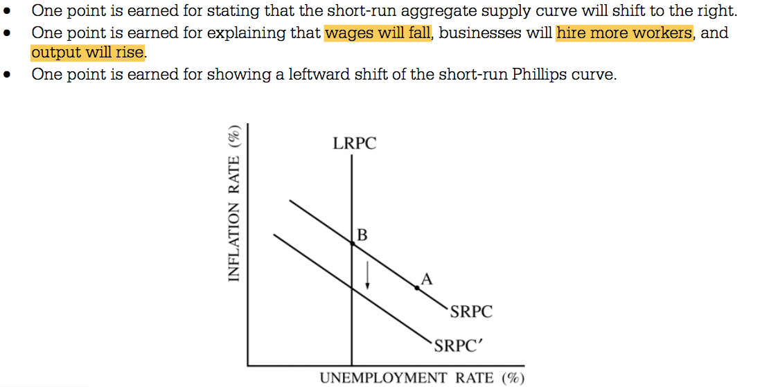 • • • One point is earned for stating that the short-run aggregate   supply curve will shift to the right. One point is earned for   explaining that wages will fall, businesses will hire more workers,   and output will ris One point is earned for showing a leftward shift   of the short-run Phillips curve. LRPC SRPC SRPC' UNEMPLOYMENT RATE   (C/o)