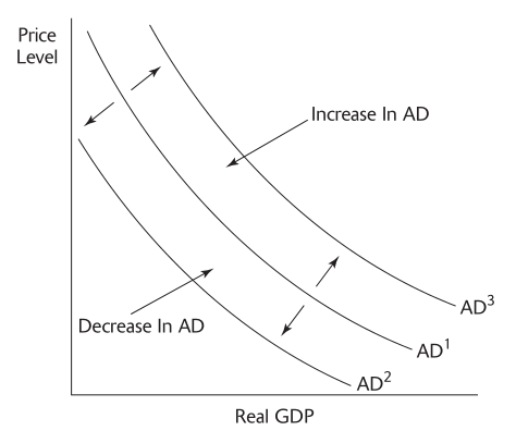 Level Decrease In AD Increase In AD ADZ Real GDP