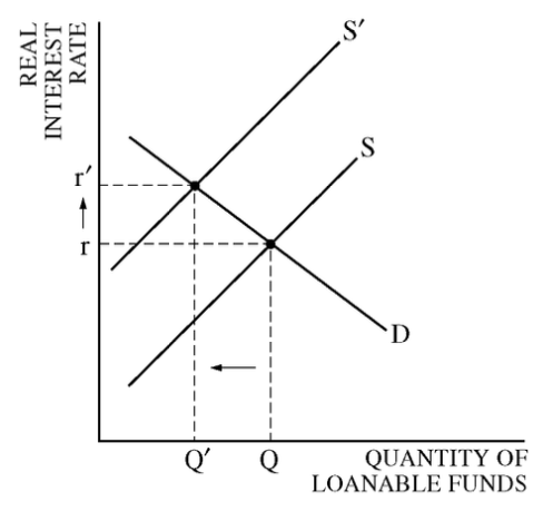 Q QUANTITY OF LOANABLE FUNDS