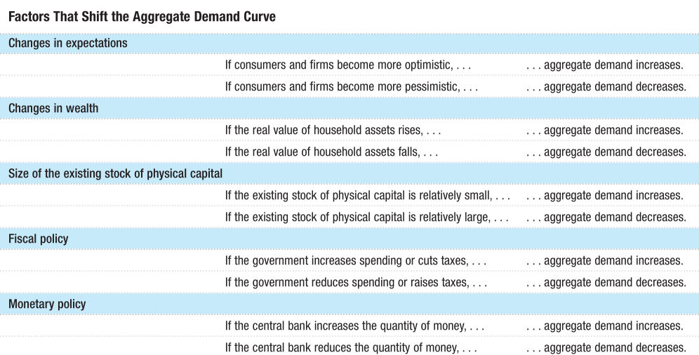 Factors That Shift the Aggregate Demand Curve Changes in expectations If consumers and firms become more optimistic, . If consumers and firms become more pessimistic, Changes in wealth If the real value of household assets rises, . If the real value of household assets falls, . Size of the existing stock of physical capital If the existing stock of physical capital is relatively small, . If the existing stock of physical capital is relatively large, Fiscal policy If the government increases spending or cuts taxes, . If the government reduces spending or raises taxes, . Monetary policy If the central bank increases the quantity of money, . If the central bank reduces the quantity of money, .. aggregate demand increases. aggregate demand decreases. aggregate demand increases. aggregate demand decreases. aggregate demand increases. ... aggregate demand decreases. aggregate demand increases. aggregate demand decreases. aggregate demand increases. ... aggregate demand decreases.