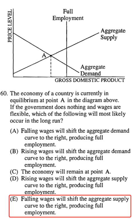 Full Employment Aggregate Supply Aggregate Demand GROSS DOMESTIC   PRODUCT 60. The economy of a country is currently in equilibrium at   point A in the diagram above. If the government does nothing and wages   are flexible, which of the following will most likely occur in the   long run? (A) Falling wages will shift the aggregate demand curve to   the right, producing full employment. (B) Rising wages will shift the   aggregate demand curve to the right, producing full employment. (C)   The economy will remain at point A. (D) Rising wages will shift the   aggregate supply curve to the right, producing full em 10 ment. (E)   Falling wages will shift the aggregate supply curve to the right,   producing full employment.
