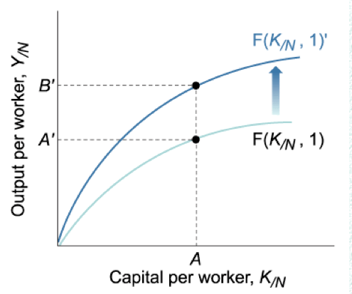 F(K/N, ly F(K/N, 1) Capital per worker, KIN