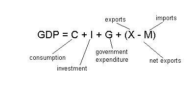 exports GDP consumption investment government expenditure imports   net expons