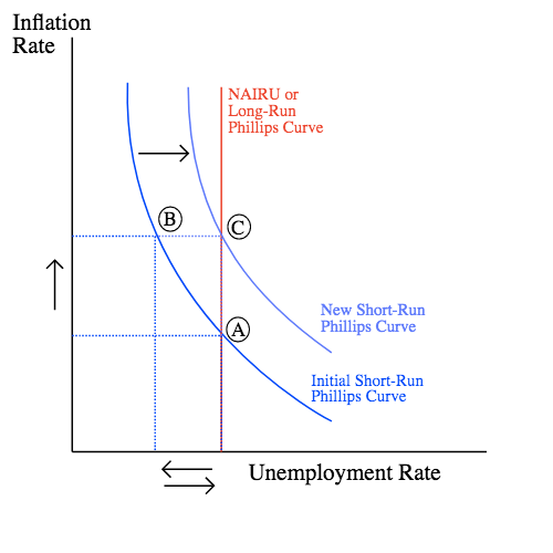 Inflation Rate NAIRU or Long-Run Phillips Curve o New Short-R un Phillips Curve Initial Short-Run Phillips Curve Unemployment Rate