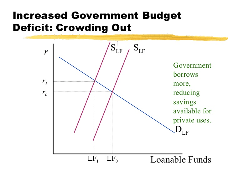 Increased Government Budget Deficit: Crowding Out LFI LFO Government   borrows more, reducing savings available for private uses. Loanable   Funds