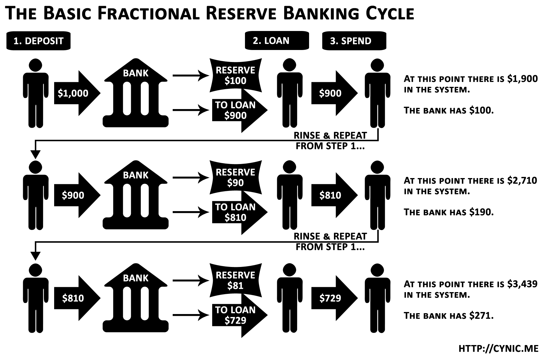THE BASIC FRACTIONAL RESERVE BANKING CYCLE 1. DEPOSIT $1,000 $900 2.   LOAN $100 TO LOAN $900 3. SPEND $900 RINSE & REPEAT FROM STEP 1...   $810 TO LOAN $810 RINSE & REPEAT FROM STEP 1... AT THIS POINT THERE IS   $1,900 IN THE SYSTEM. THE BANK HAS $100. AT THIS POINT THERE IS $2,710   IN THE SYSTEM. THE BANK HAS $190. AT THIS POINT THERE IS $3,439 IN THE   SYSTEM. THE BANK HAS $271. HTTP://CYNIC.ME