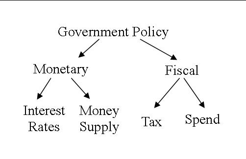 Govemment Policy Monetary Interest Money Supply Rates Tax Fiscal   Spend