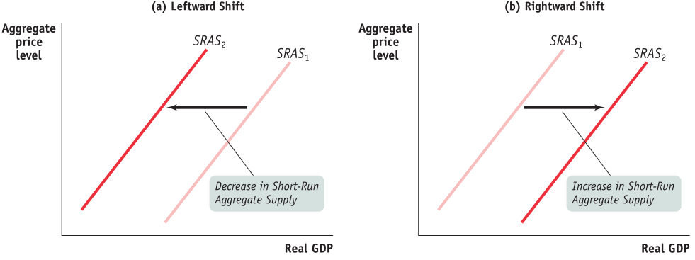 Aggregate price level (a) Leftward Shift SRAS2 SRASI Decrease in   Short-Run Aggregate Supply Real GDP Aggregate price level (b)   Rightward Shift SRASI SRAS2 Increase in Short-Run Aggregate Supply   Real GDP