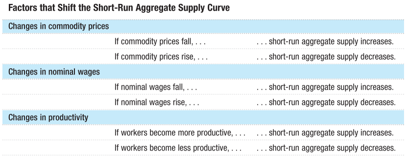 Factors that Shift the Short-Run Aggregate Supply Curve Changes in commodity prices If commodity prices fall, If commodity prices rise, Changes in nominal wages If nominal wages fall, If nominal wages rise, . Changes in productivity If workers become more productive, . If workers become less productive, . ... short-run aggregate supply increases. ... short-run aggregate supply decreases. ... short-run aggregate supply increases. ... short-run aggregate supply decreases. ... short-run aggregate supply increases. ... short-run aggregate supply decreases.