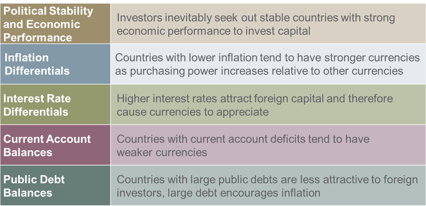 Political Stability and Economic Performance Inflation Differentials Interest Rate Differentials Current Account Balances Public Debt Balances Investors inevitably seek out stable countries with strong economic performance to invest capital Countries with lower inflation tend to have stronger currencies as purchasing power increases relative to other currencies Higher interest rates attract foreign capital and therefore cause currencies to appreciate Countries with current account deficits tend to have weaker currencies Countries with large public debts are less attractive to foreign investors, large debt encourages inflation