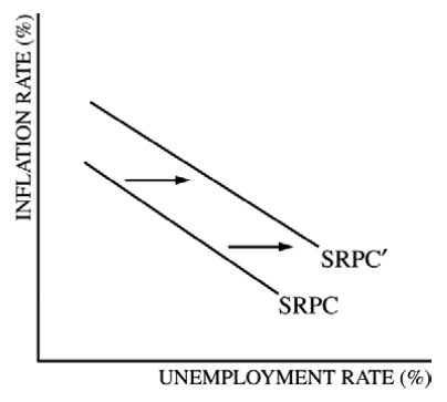 INFLATION RATE ( % ) UNEMPLOYMENT RATE ( ) SRPC