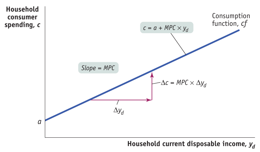 Household consumer spending, c Slope = MPC Ayd a Consumption function, cf c=a+ MPC Ac = MPC x Ayd Household current disposable income, Yd