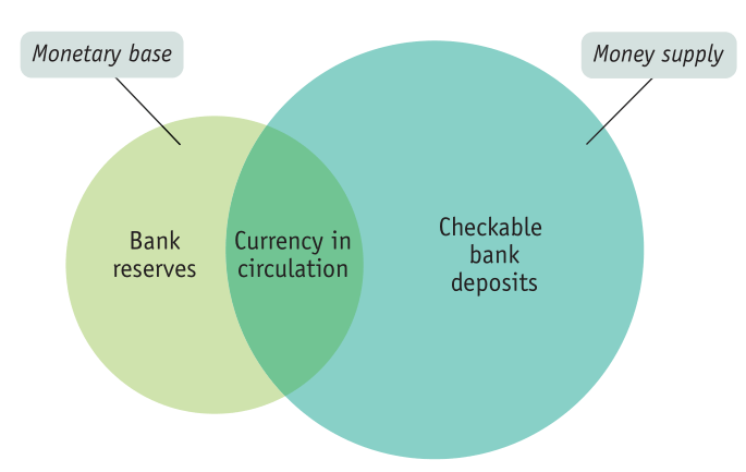 Monetary base Bank reserves Currency in circulation Money supply Checkable bank deposits