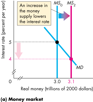 2 MSO An increase in the money supply lowers the interest rate 3.0 MS2 MD 3.1 Real money (trillions of 2000 dollars) (a) Money market