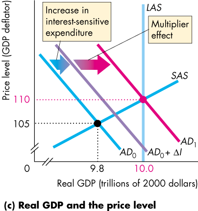 105 Increase in interest-sensitive expenditure 9.8 LAS Multiplier   effect SAS ADI ADO ADO+ Al 10.0 Real GDP (trillions of 2000 dollars)   (c) Real GDP and the price level