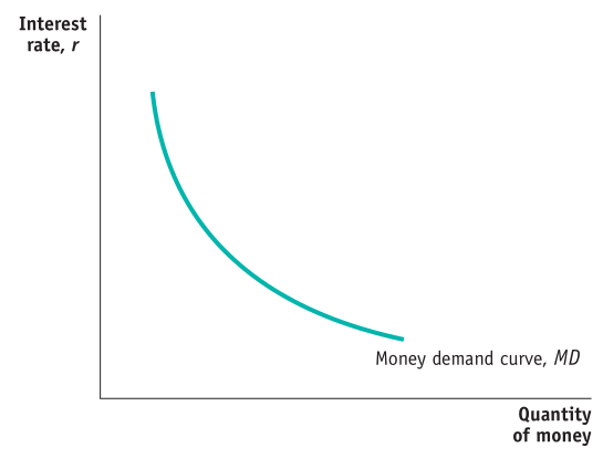 Interest rate, r Money demand curve, MD Quantity of money
