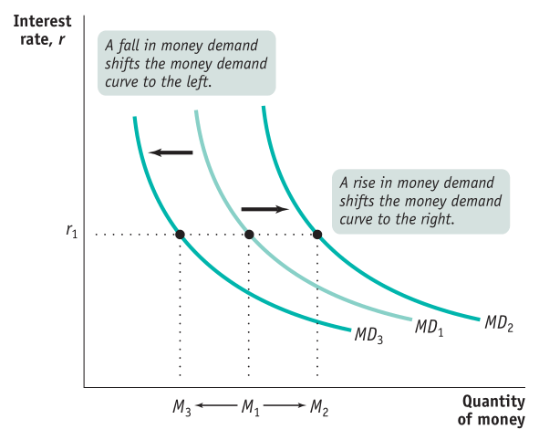 Interest rate, r rl A fall in money demand shifts the money demand   curve to the left. IL M1—-M2 A rise in money demand shifts the money   demand curve to the right. MD3 MDI Quantity of money