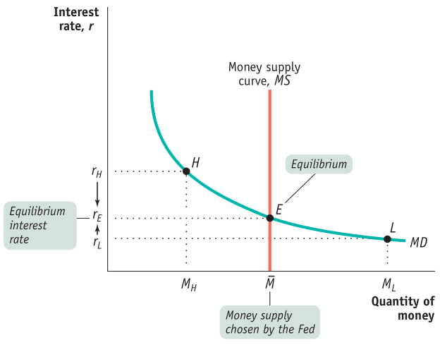 Interest rate, r Equilibrium interest rate 4 Money supply curve, MS Equilibrium Money supply chosen by the Fed MD Quantity of money
