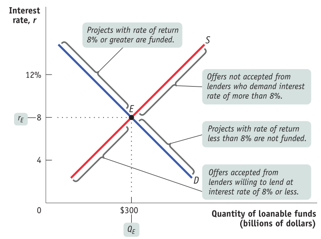 Interest rate, r 12% 4 Projects with rate of return 8% or greater are funded. D $300 S Offers not accepted from lenders who demand interest rate of more than 8%. Projects with rate of return less than 8% are not funded. Offers accepted from lenders willing to lend at interest rate of 8% or less. Quantity of loanable funds (billions of dollars)