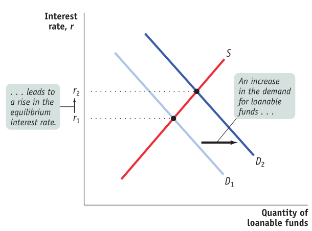 Interest rate, r ... leads to r 2 a rise in the equilibrium interest   rate. rl s An increase in the demand for loanable funds Quantity of   loanable funds