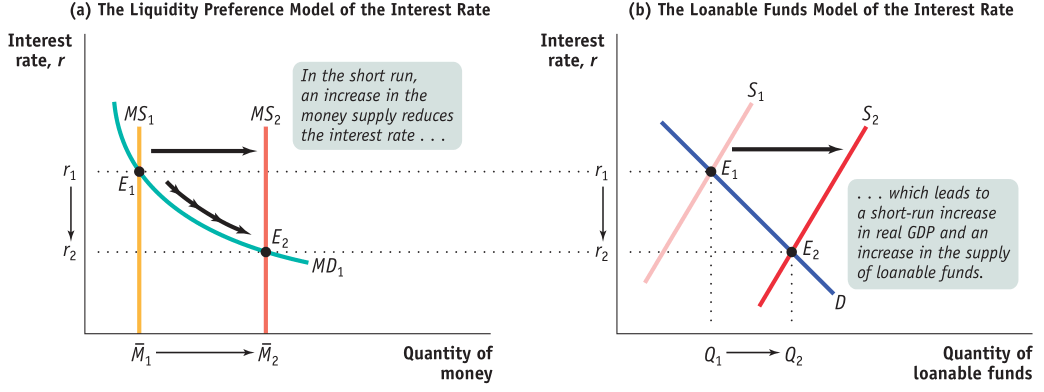 (a) The Liquidity Preference Model of the Interest Rate Interest rate, r MSI rl Fil Interest rate, r In the short run, an increase in the money supply reduces the interest rate .. MDI Quantity of money (b) The Loanable Funds Model Of the Interest Rate . which leads to a short-run increase in real GDP and an increase in the supply of loanable funds. Quantity of loanable funds