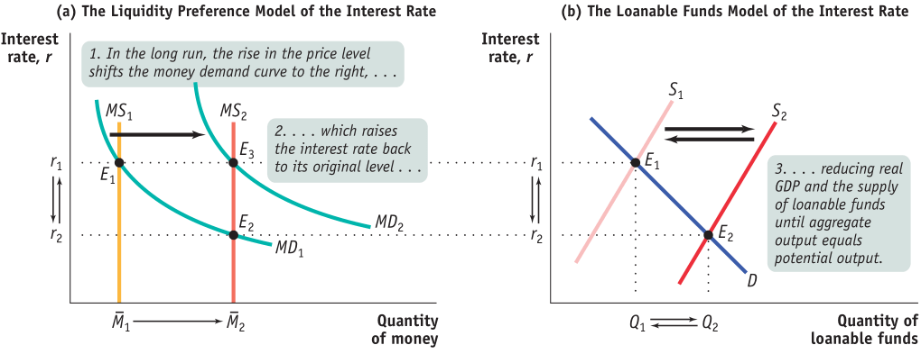 (a) The Liquidity Preference Model of the Interest Rate Interest rate, r 1. In the long run, the rise in the price level shifts the money demand curve to the right, . MSI .. which raises the interest rate back to its original level ... Interest rate, r MDI MD2 Quantity of money (b) The Loanable Funds Model of the Interest Rate .. reducing real GDP and the supply of loanable funds until aggregate output equals potential output. Quantity of loanable funds