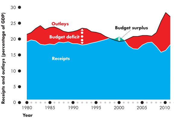 Receipts and outlays (percentage of GDP)