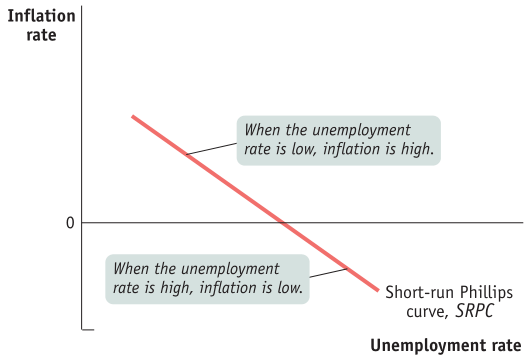 Inflation rate When the unemployment rate is low, inflation is high. When the unemployment rate is high, inflation is low. Short-run Phillips curve, SRPC Unemployment rate