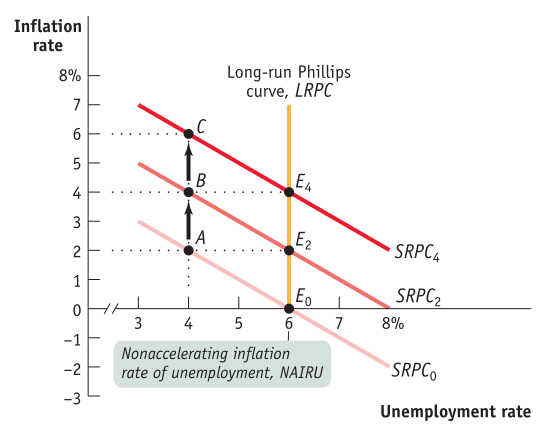 Inflation rate 8% Long-run Phillips curve, LRPC Unemployment rate Nonaccelerating inflation rate of unemployment, NAIRU SRPQ SRPC2 8% SRPCo